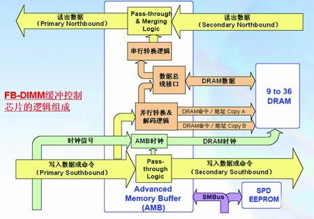 串行供应链结构